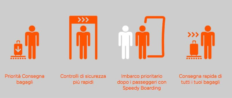 EasyJet Bagaglio a Mano Hands Free