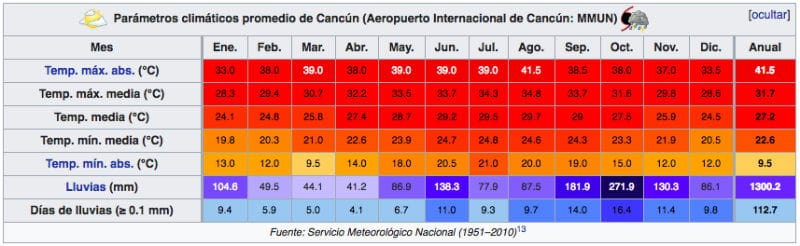 temperature previsioni cancun