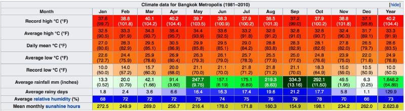 clima bangkok