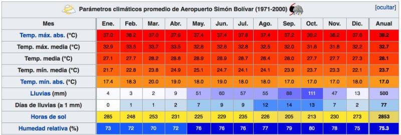 temperature clima santa marta colombia