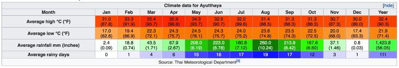 Ayutthaya quando andare