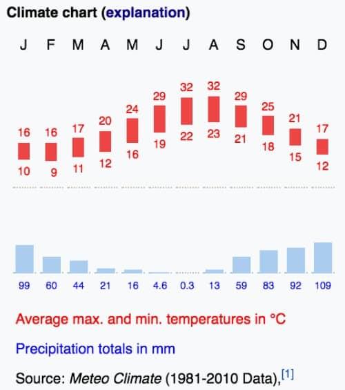 Malta clima temperature