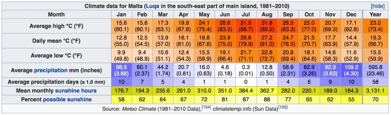 clima a Malta