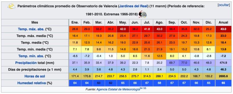 Meteo Valencia Spagna temperature