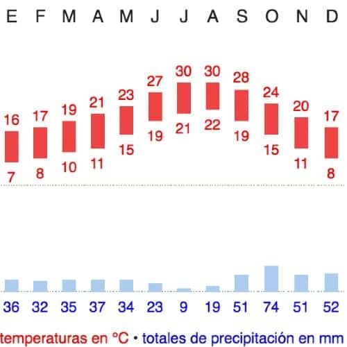 clima a Valencia precipitazioni