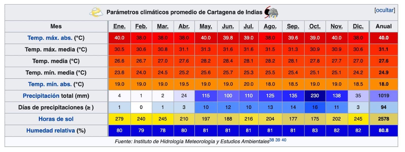 previsioni meteo Cartagena de Indias