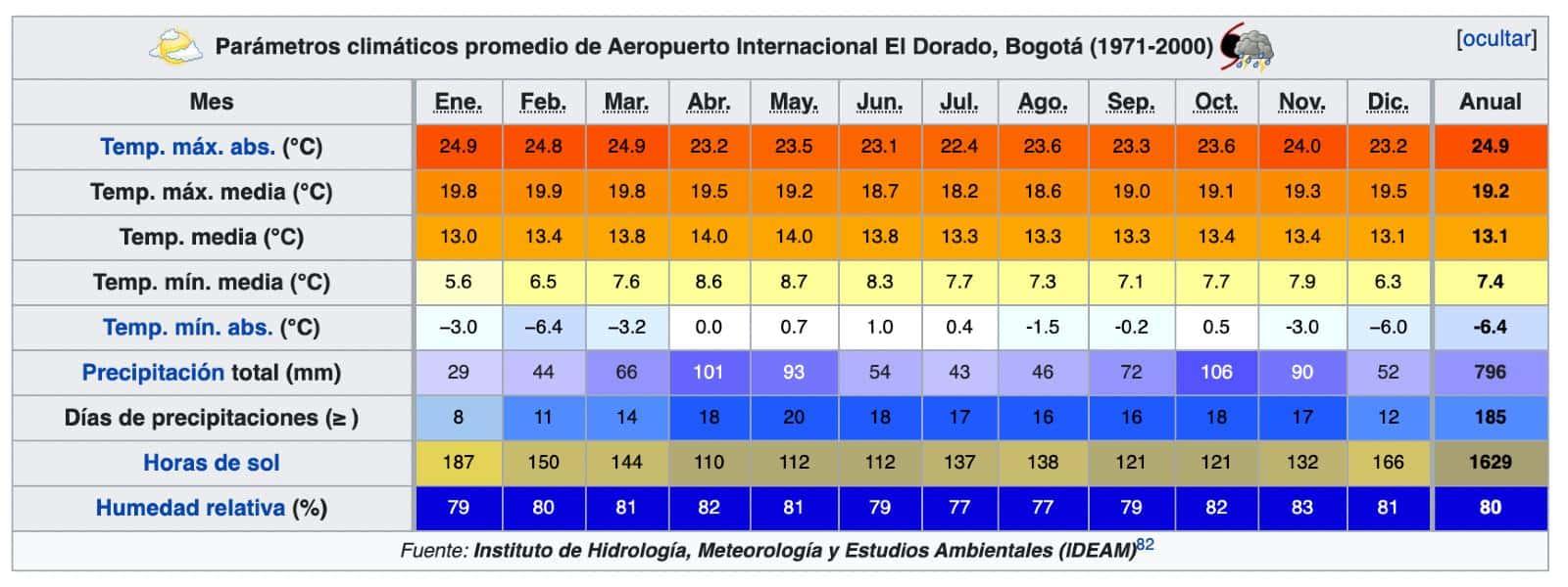 temperature previsioni meteo a bogota