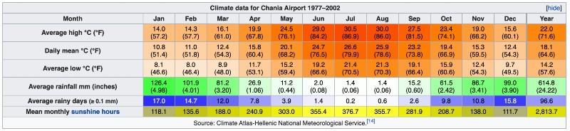 Meteo clima Chania quando andare